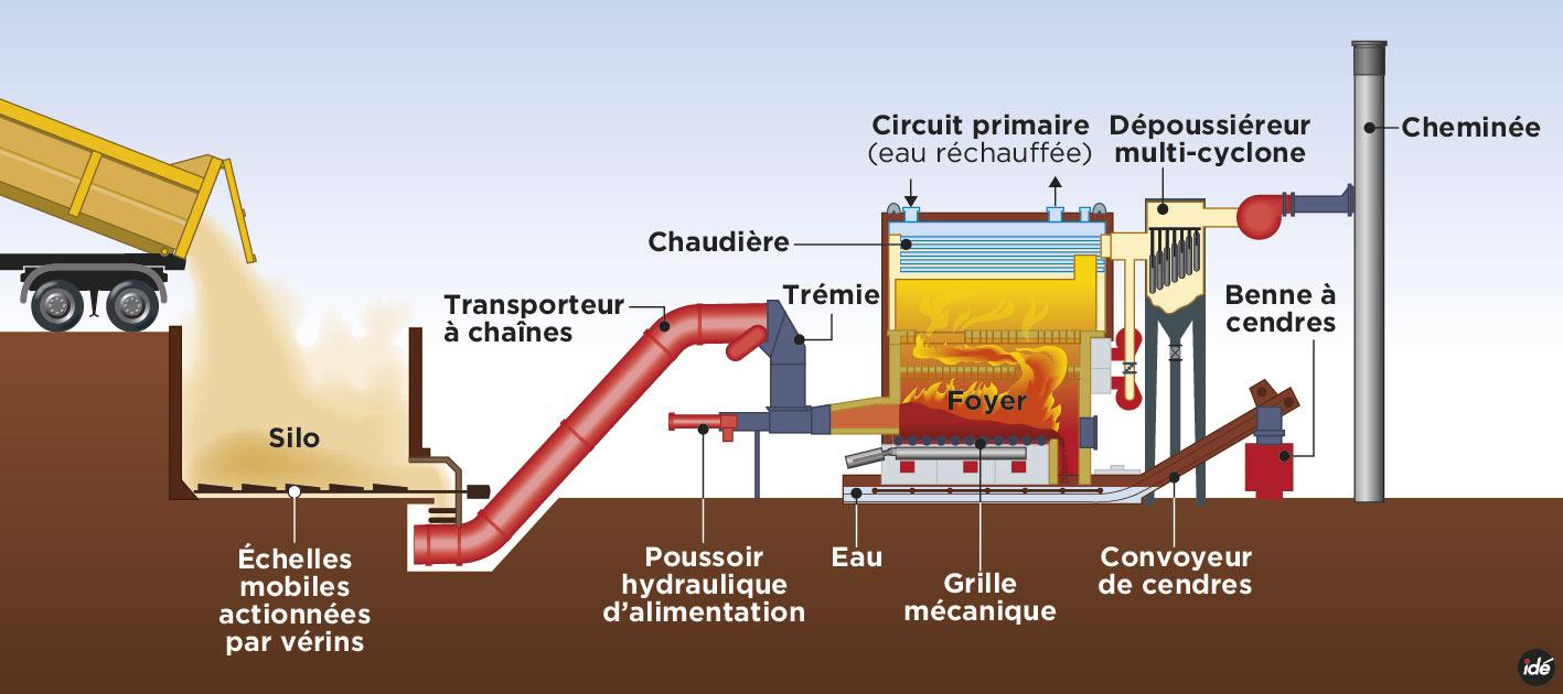 Chaudière gaz : Pourquoi opter pour une chaudière au gaz ?
